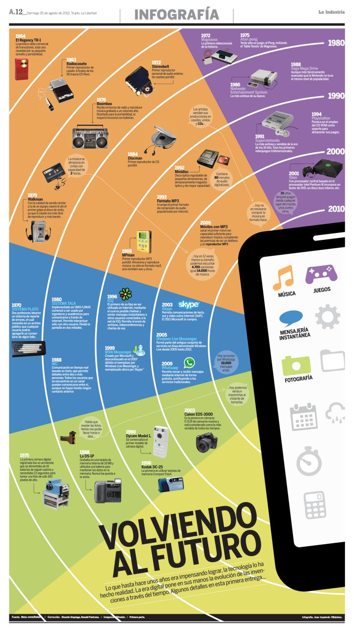 La evolución de algunas tecnologías