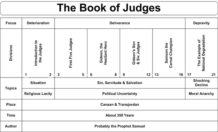 Book of Judges | Book Chart of this Book of the Bible/Estudo bíblico Português ~ julga / avalia o estudo da Bíblia / livro de juízes |