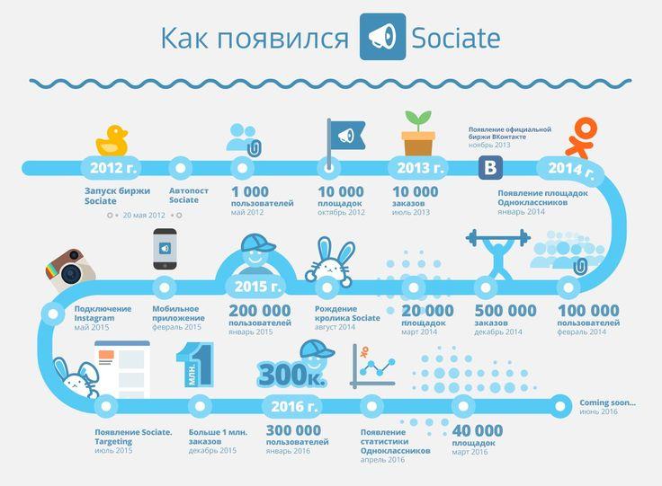 Sociate.ru - эффективная реклама #infographics #Sociate #SMM #HappyB | infographics Sociate SMM Happy B