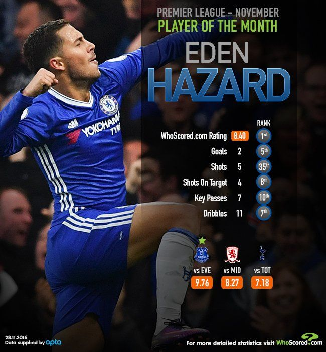 Premier League POTM: Eden Hazard was the highest rated player in November.