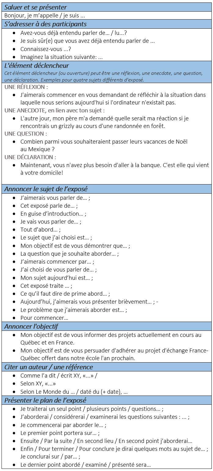 Phrases et expressions utiles pour présentations orales - learn French,francais,communication,expressions
