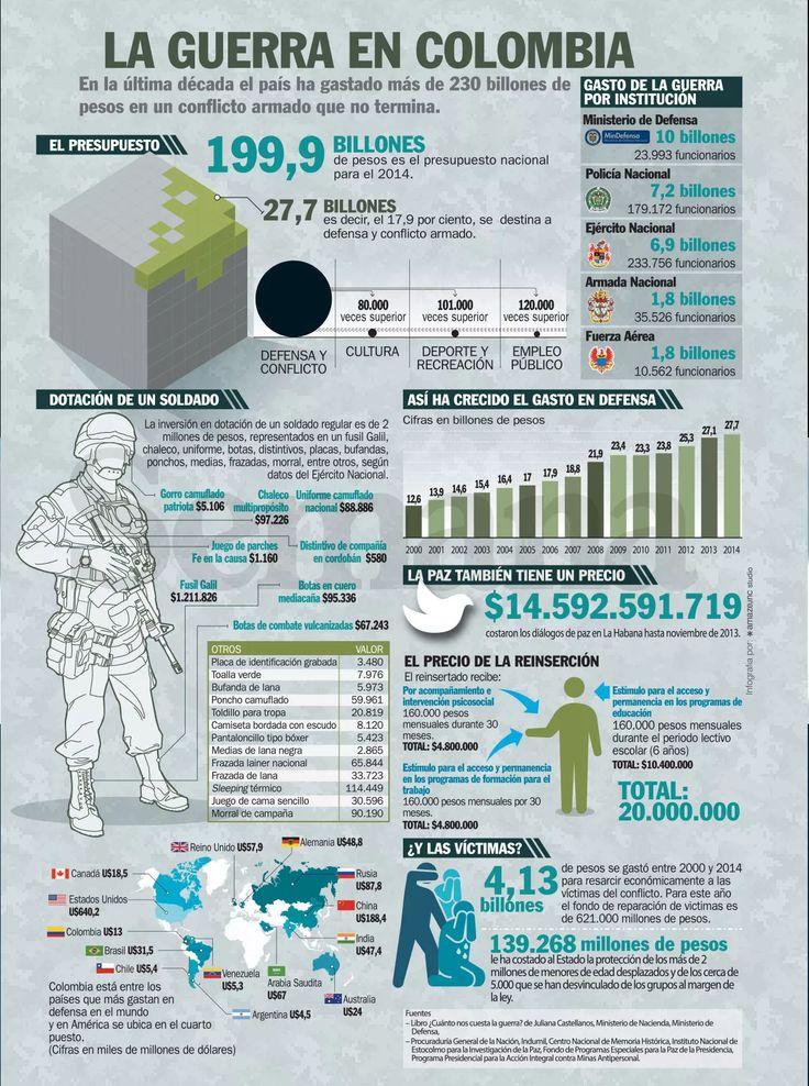 ¿Cuánto cuesta la guerra en Colombia? - Semana.com