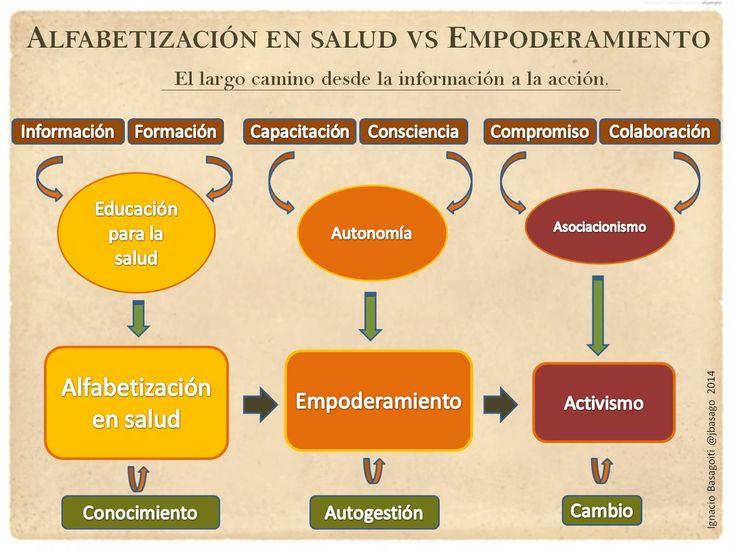Alfabetización en salud vs Empoderamiento. El largo camino desde la información a la acción en una infografía