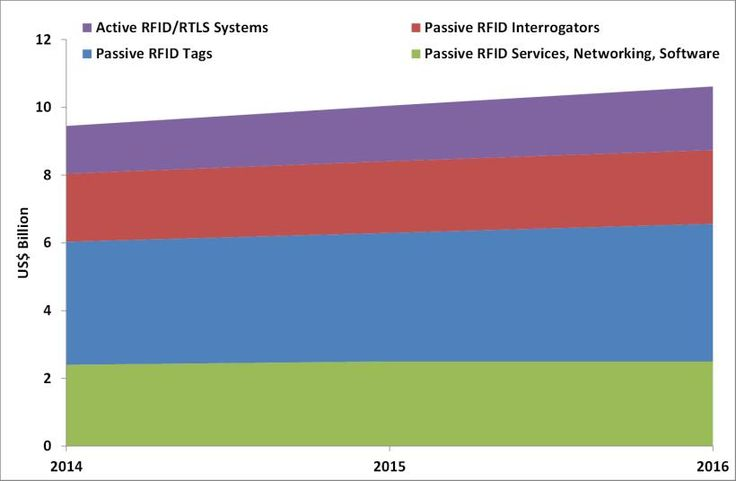 RFID Forecasts, Players and Opportunities 2016-2026: IDTechEx