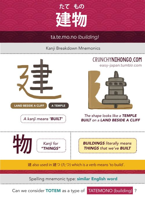 Additional note: Mono (物) in Tatemono is also used in 飲み物 Nomimono (drinks) and 食べ物 Tabemono (foods)