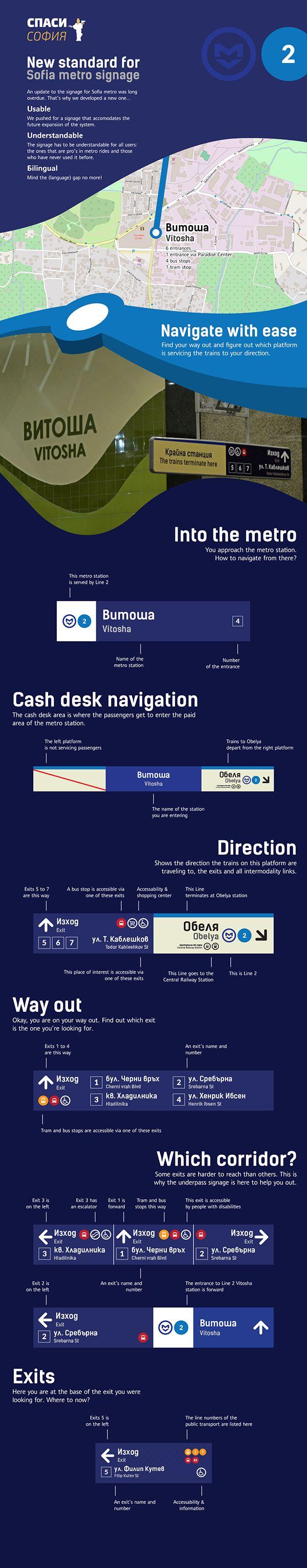 Visual information for Sofia metro