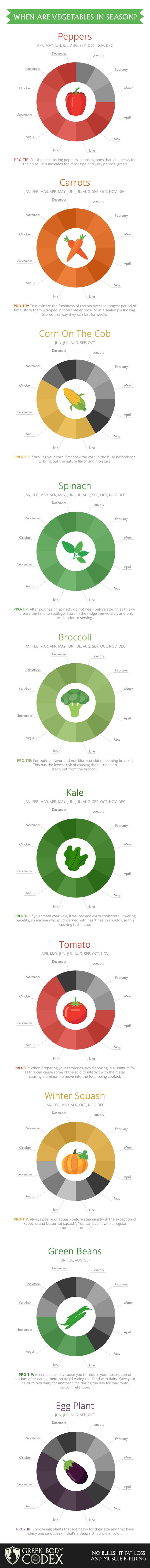 Here's When Fruits & Veggies Are In Season (Infographic)