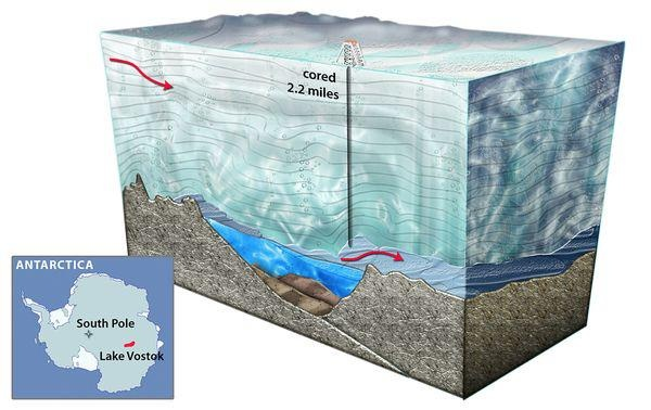 """Lake Vostok, Antarctica: (February 8, 2012) """"Russian scientists have confirmed that they have penetrated Antarctica's Lake Vostok, an event that may """"expand the limits of life on Earth,"""" a U.S. scientist says. At 8:25 p.m. Moscow time on Sunday, drillers hit lake water at a depth of 12,355 feet (3,766 meters)—making them the first ever to probe a subglacial lake, according to a statement provided by Russia's Arctic and Antarctic Research Institute. #oceanography"""