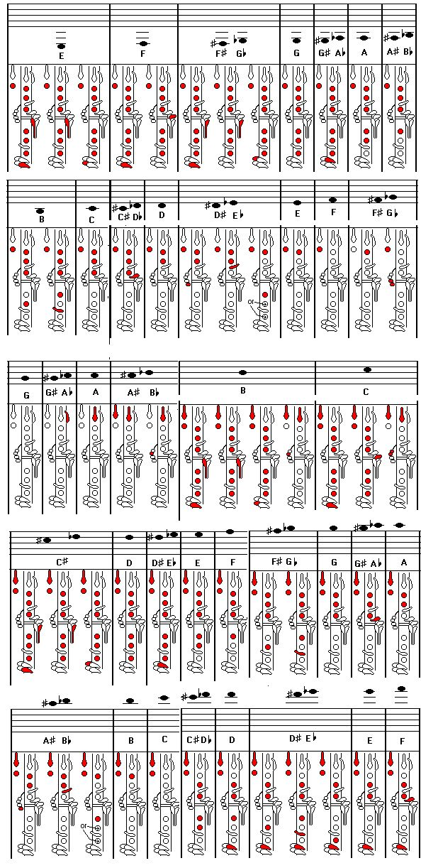 nifty clarinet fingering chart don't know why I am pinning this other than......I used to play a clarinet.