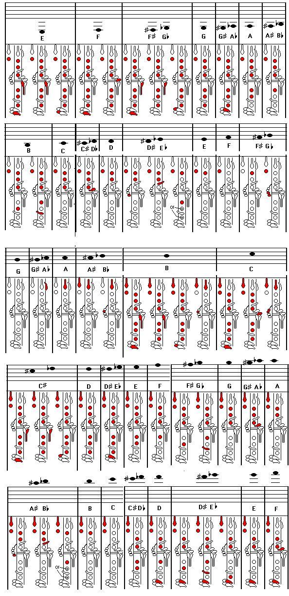 Posiciones, escala cromática clarinete.
