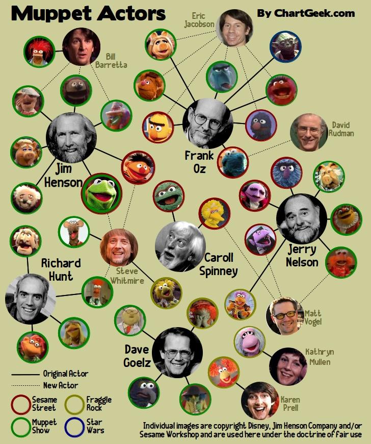 50 Best Statler And Waldorf Images On Pinterest: 175 Best Images About Kermit The Frog On Pinterest
