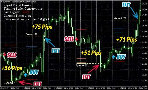 Rapid Trend Gainer – what is it? Rapid Trend Gainer is an new forex indicator that generates super accurate buy/sell arrows and helps you make very fast profit on M15-D1 on all pairs. A ton of work has been put into developing the powerful logic that lies in the code of this great new indicator!