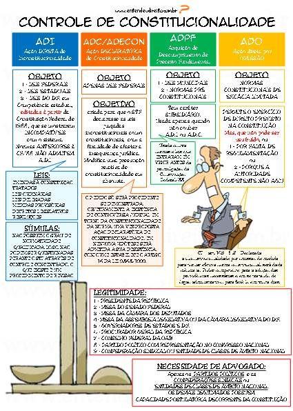 ENTENDEU DIREITO OU QUER QUE DESENHE ???: CONTROLE DE CONSTITUCIONALIDADE