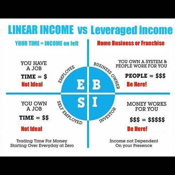 Cashflow Quadrant by Robert Kiyosaki. I'm on the right side! How about you?