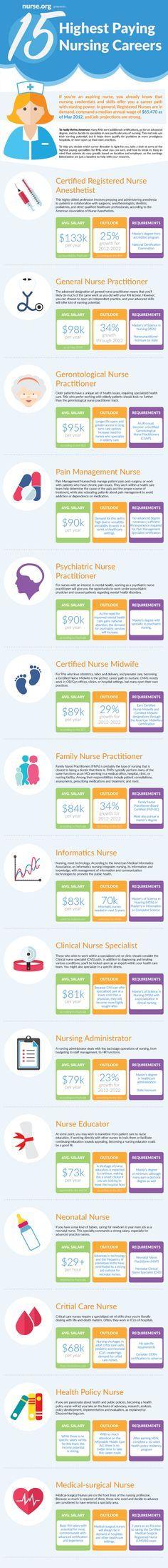 best 25+ neonatal nurse salary ideas on pinterest | er nurse, Cephalic Vein
