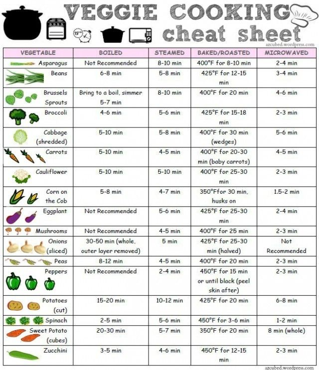 Veggie Cooking Cheat Sheet | Visual*~*Revolution