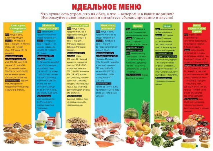 Примеры Меню Правильного Питания Для Похудения. 5 готовых вариантов меню на неделю для похудения и диеты