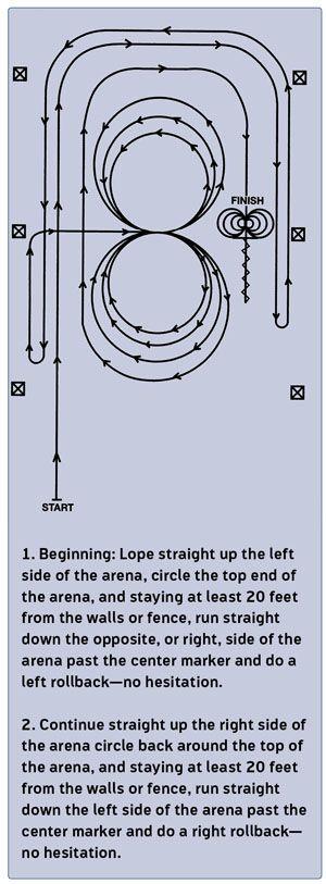 NRHA Reining Pattern 3 http://horseandrider.com/article/nrha-reining-pattern-3-16144