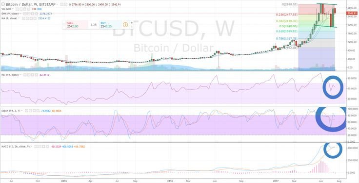 Bitcoin (BTC/USD) Consolidating Near All-Time High Ahead of Aug 1 Fork http://betiforexcom.livejournal.com/26812596.html  Bitcoin (BTC/USD) Weekly/Daily Bitcoin (BTC/USD) slid yesterday on more profittaking, and now sits just above where it had broken above the daily chart's downchannel resistance.  On the weekly chart, with last week's massive rally, the BTC/USD appears ...The post Bitcoin (BTC/USD) Consolidating Near All-Time High Ahead of Aug 1 Fork appeared first on crude-oil.news.The…