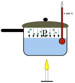 El calor es una cantidad de energía y es una expresión del movimiento de las moléculas que componen un cuerpo.  Cuando el calor entra en un cuerpo se produce calentamiento y cuando sale, enfriamiento. Incluso los objetos más fríos poseen algo de calor porque sus átomos se están moviendo. (Termodinámica, Tercera Ley)