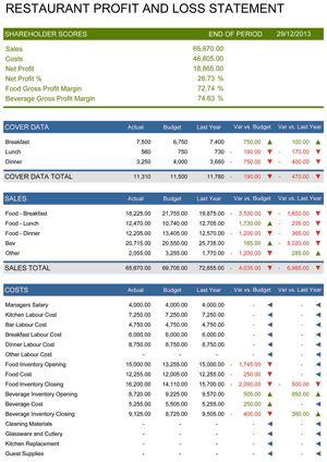 Restaurant Profit and Loss Statement