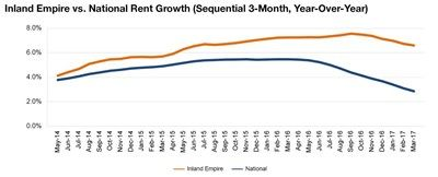 Inland Empire rent evolution, click to enlarge