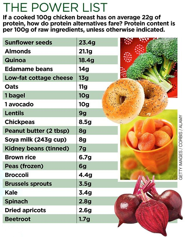 THE POWER LIST of protein rich vegetarian foods...don't know if I could eat that bagel though...