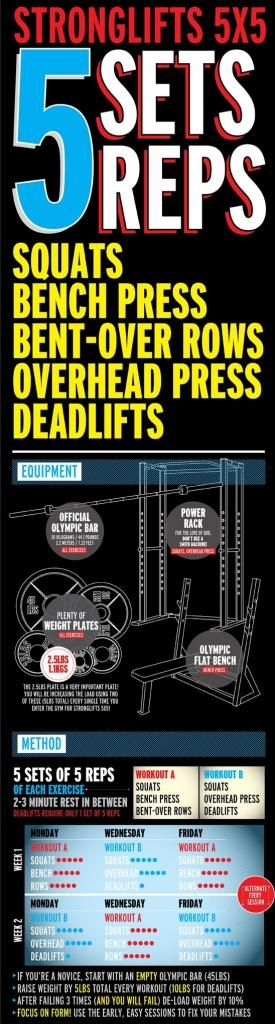 Strong Lifts 5 x 5 program for the beginner  - good visuals and the thread has good clarification.