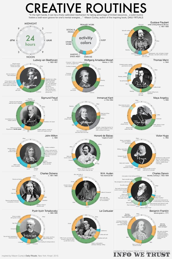 The daily rituals of historical figures