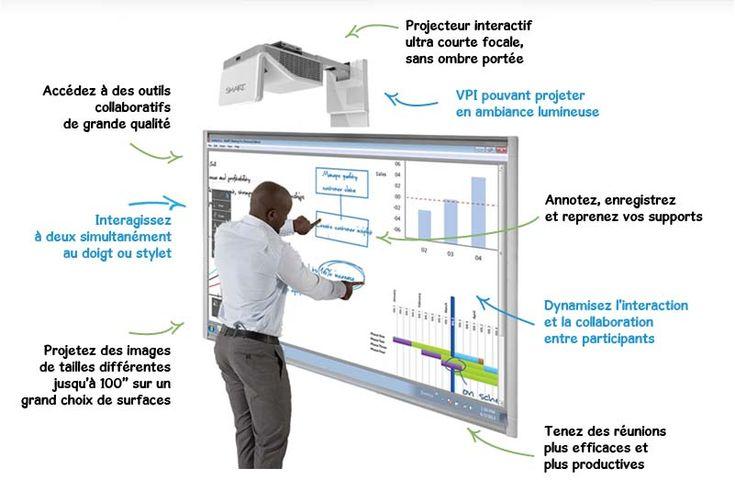 Videoprojecteurs interactifs (VPI) - Epson, Smart, Mimio...