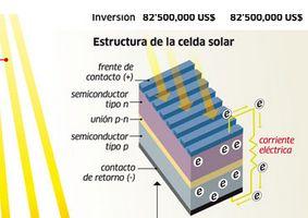 Infografía paneles solares1 Infografías en energías renovables aprende a base de imágenes