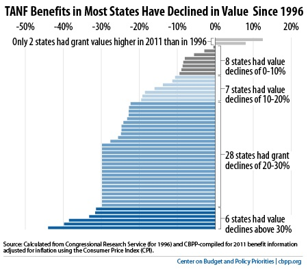 TANF Benefits Decline in States
