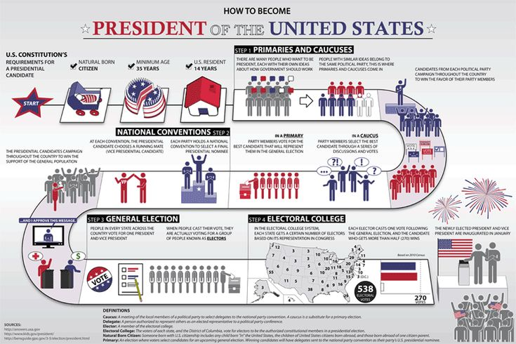 How to Become President of the U.S. poster for kids