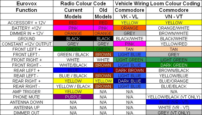 automotive wiring colour code h u013eada u0165 googlom Honeywell Thermostat Wiring Diagram Thermostat Wiring Diagram