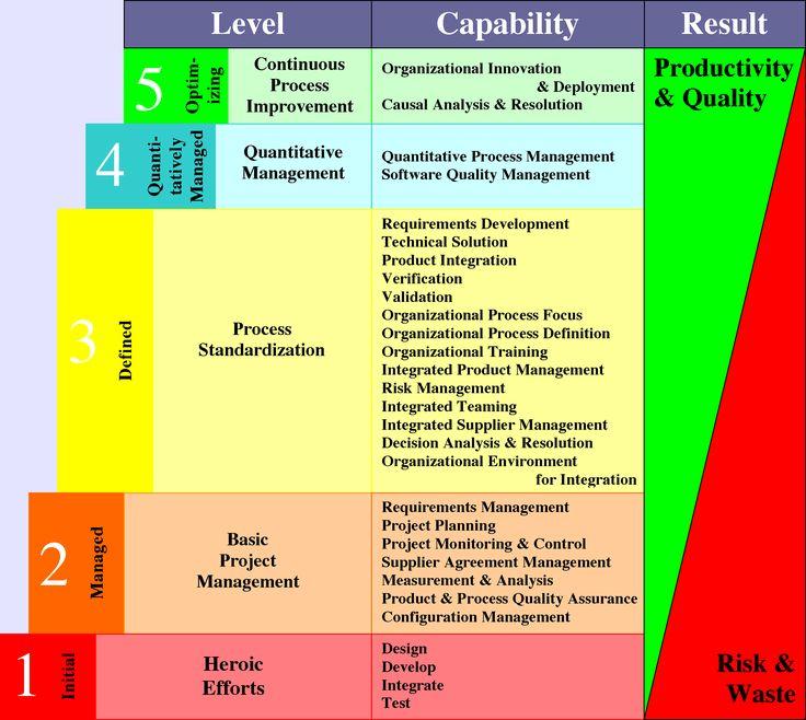 Bildergebnis für Capability Maturity Model Information - project risk management template
