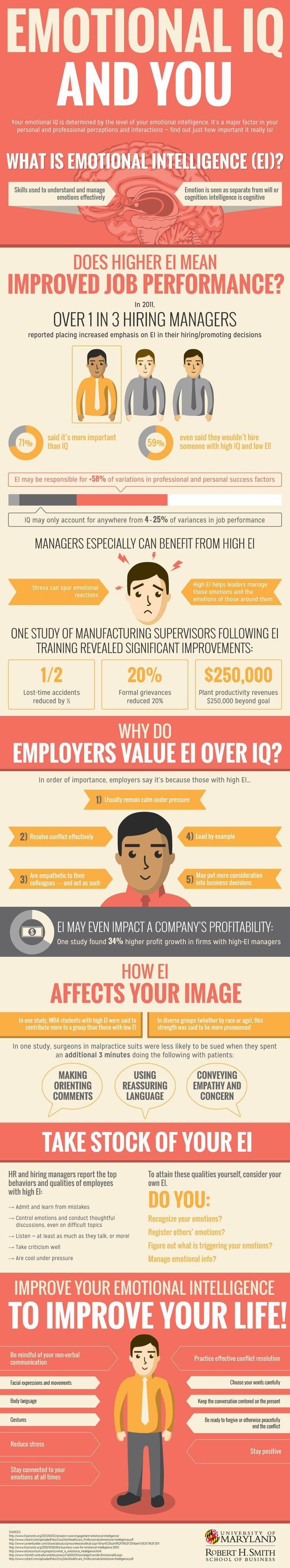 Infografik Emotionale Intelligenz von University of Maryland.