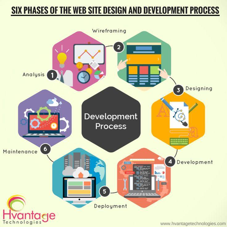 #WebDesign & #Development Process..!!