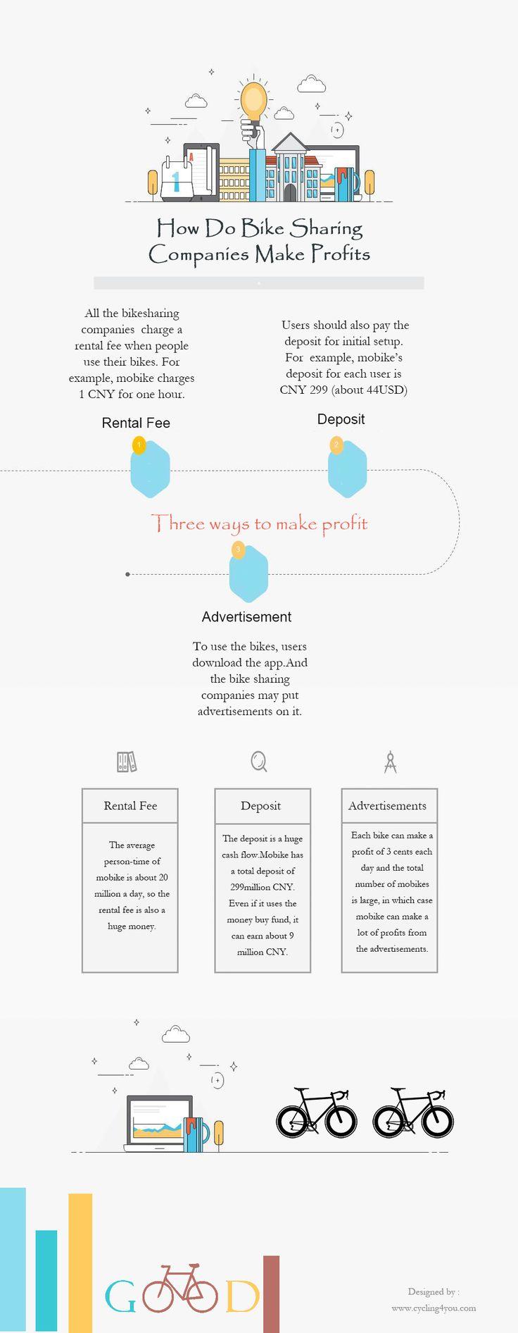 How Do Bike Sharing Companies Make Profits [infographic