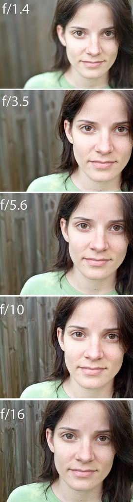 How to Take Better Pictures: What is Aperture?