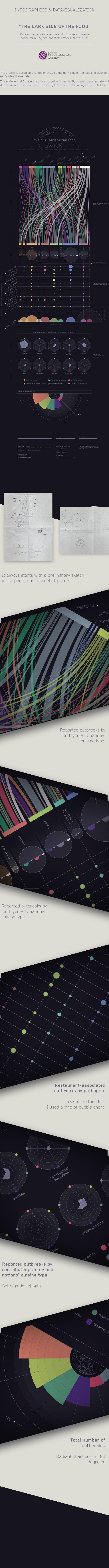 THE DARK SIDE OF THE FOOD - Dark Version on Behance