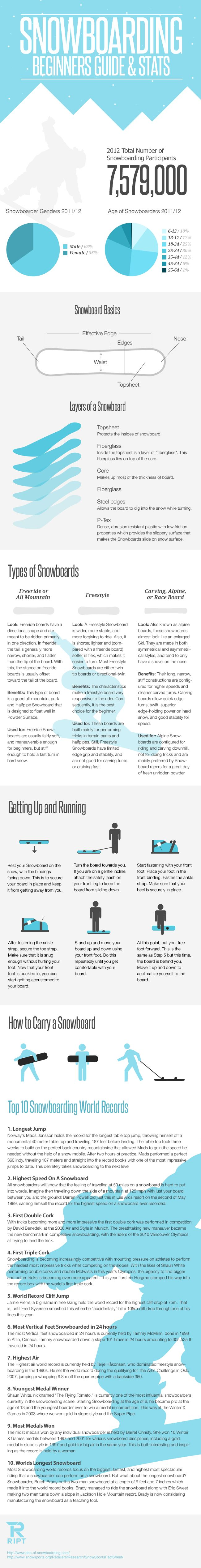 Guide To Snowboarding [infographic] via @Tribesports
