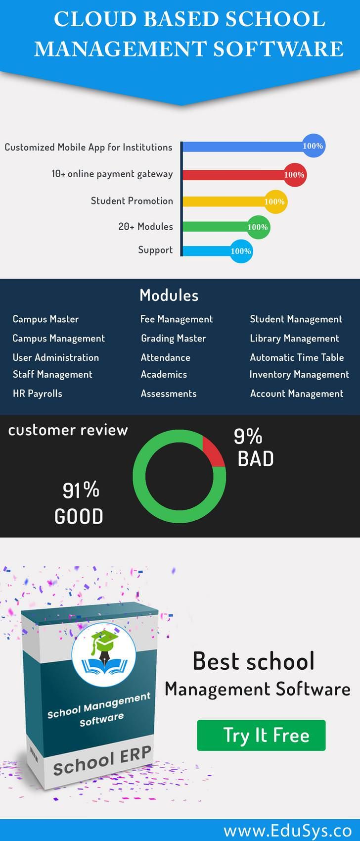 Pin by Meetusharma on School Management Software