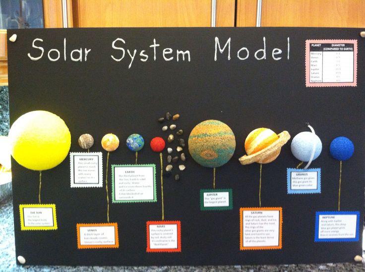 Solar System Model. School Project. | education | Pinterest