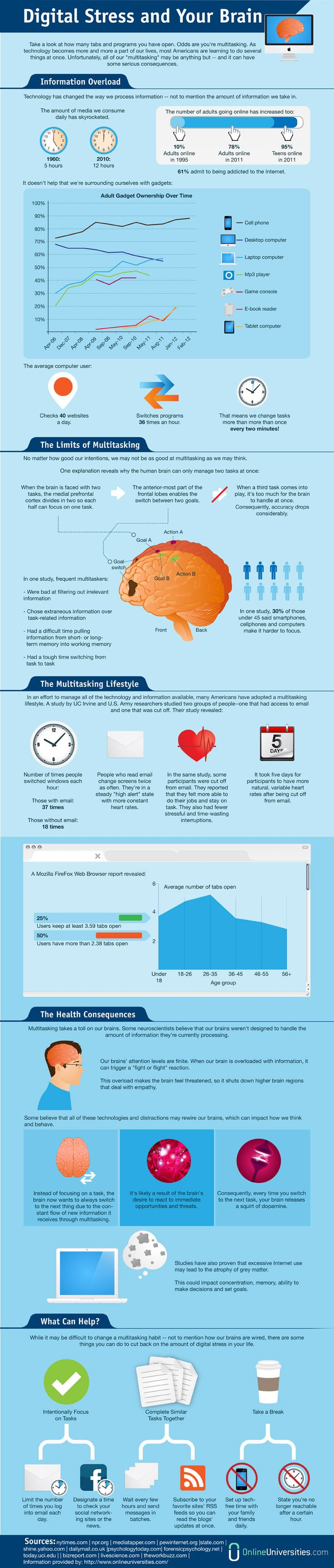 What Digital Stress Does To Your Brain #Infographic #stress #healthcare - www.healthcoverageally.com