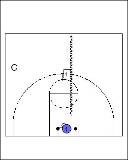 48 best point guard drills images on Pinterest