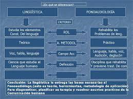 Resultado de imagen para linguistica