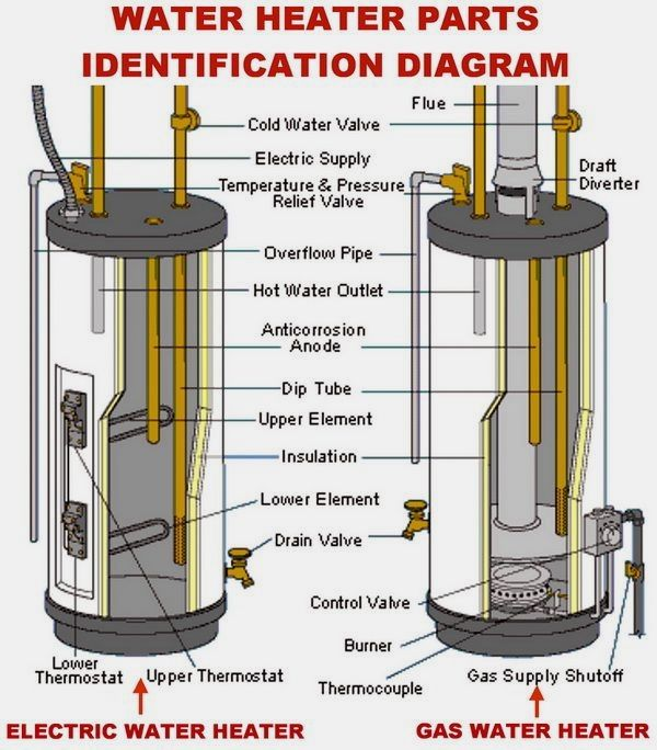 If You Are Running Out Of Hot Water When Taking A Shower You May Want To Turn The Temperature On Water Heater Repair Heater Repair Electric Water Heater