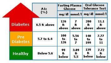A-1 C chart