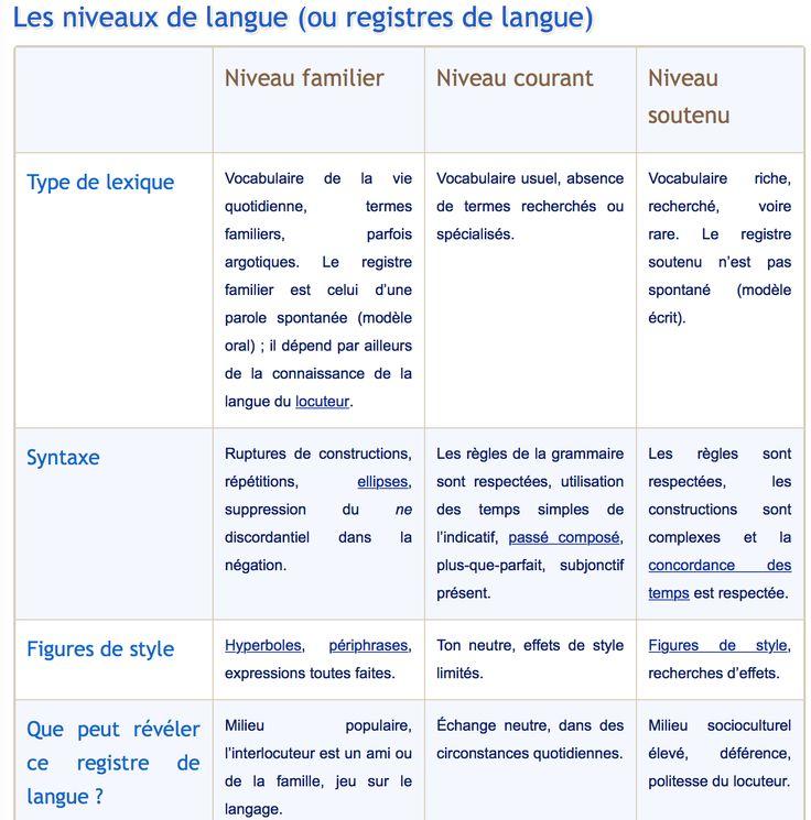 Les niveaux de langues