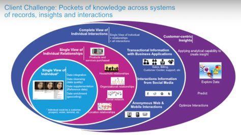 Graph Technology for Enterprise Master Data Management (MDM)